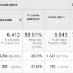 Not Provided in Google Analytics: La soluzione al 2014