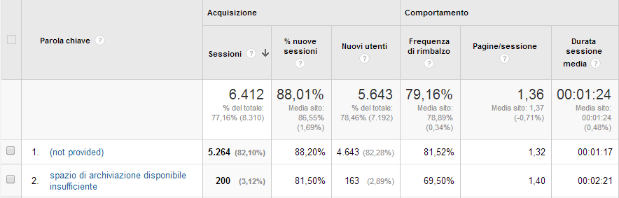 """not provided"" Google Analytics"